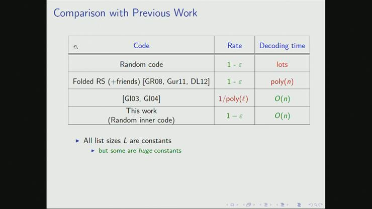 Linear Time List Recovery Of High Rate Expander Codes Brett