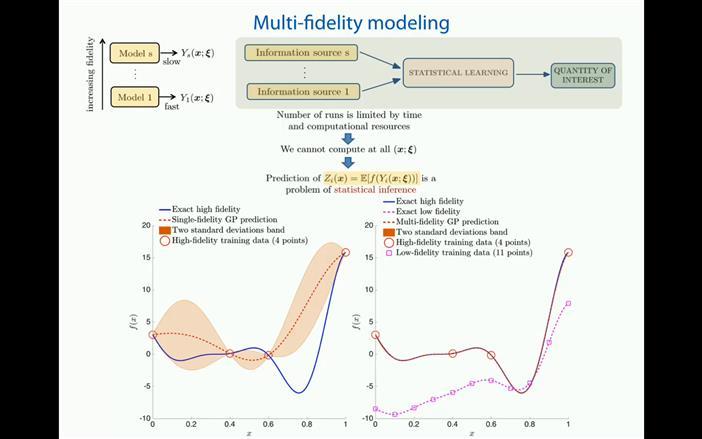 Gaussian processes: A hands-on tutorial - Paris Perdikaris