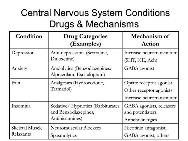 CNS PHARMACOLOGY - ANTIDEPRESSANTS, ANXIOLYTICS & ANALGESICS